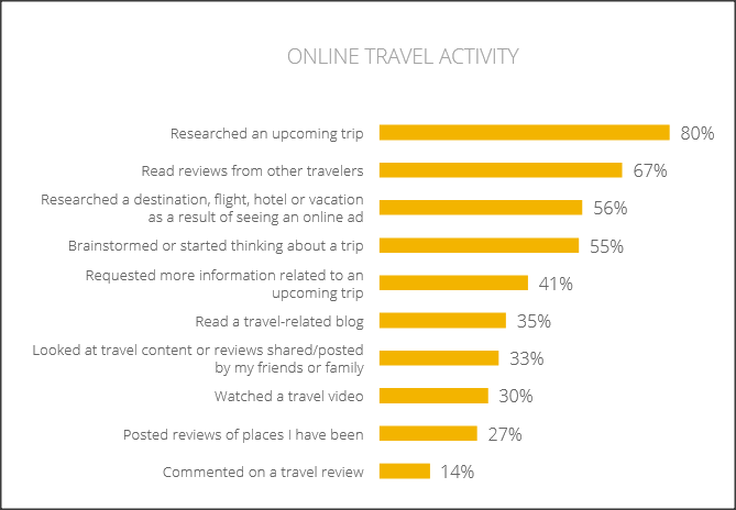 Online Travel activity